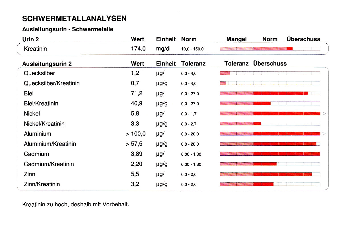 schwermetall-analyse-zahnarztpraxis-arkaden