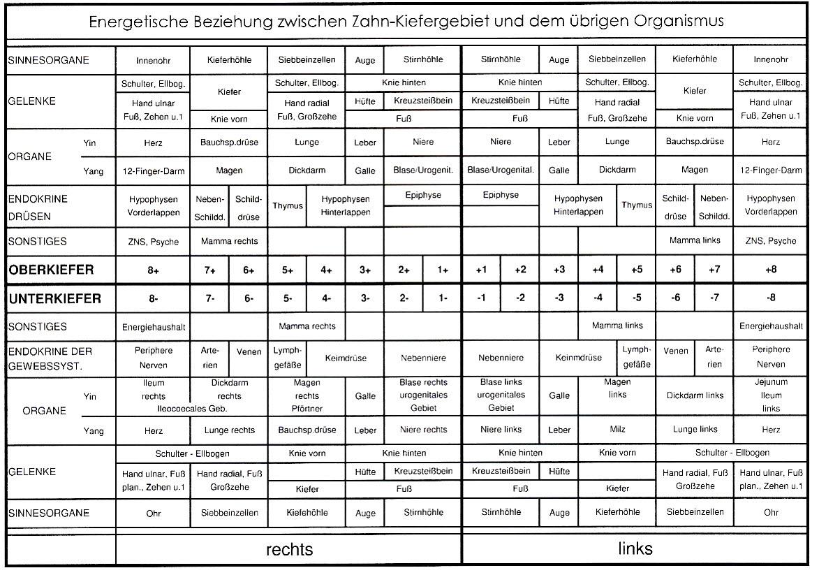 eav-tabelle-zahnarztpraxis-arkaden